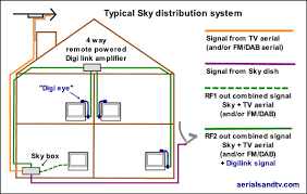 television aerial boosters amplifiers splitters diplexers classic sky distribution system using the rf output