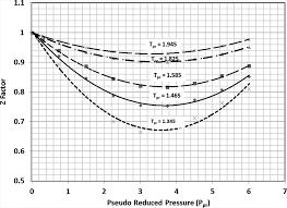 compressibility factor. jert_136_01_012903_f001.png; jert_136_01_012903_f002.png compressibility factor i
