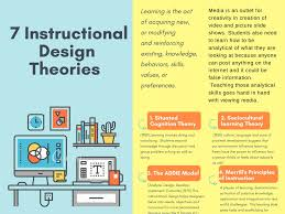 Instructional Design Theory And Models Ppt Learning Theories Without Side Note Pages 1 4 Text