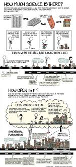 The Rise Of Open Access Explain Xkcd