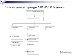 Презентация на тему РОССИЙСКИЙ ГОСУДАРСТВЕННЫЙ ТОРГОВО  4 Организационная структура