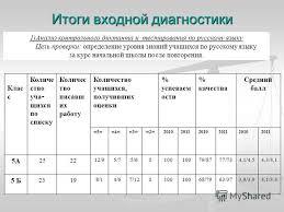 Презентация на тему Регламент работы времяЭтап  6 Итоги входной диагностики 1 Анализ контрольного диктанта