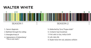 Breaking Bad Clothing Color Chart 13 Mind Blowing Things You Never Noticed In Breaking Bad