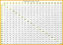 Multipucation Chart Zain Clean Com