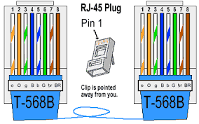 cat 5 wiring diagram a or b cat wiring diagrams online ethernet cable color coding diagram the internet centre