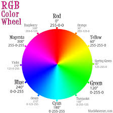 Rgb Color Wheel Rgb Color Wheel 12 Color Wheel Web Colors