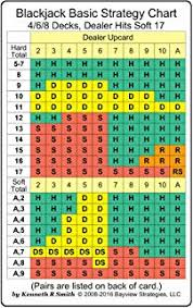 Craps Odds Chart How To Play Craps Master The Game Of Craps Rules Odds