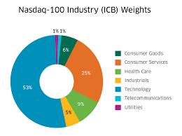 Nasdaq Index Chart History Nasdaq 100 Vs S P 500 Nasdaq