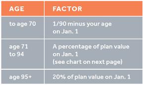 Rrif Minimum Payment Chart Retirement Income Options Caisse Financial Group