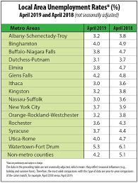 Area Jobless Rates Dip In April Job Growth Data Mixed
