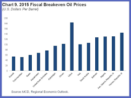 Gali Chart 2014 Seven Questions About The Recent Oil Price Slump Imf Blog