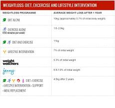 weight loss tables weight loss surgical weight loss centre