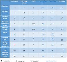2 Project Status Update Global Ccs Institute