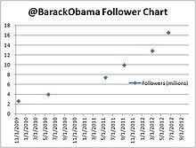 Barack Obama On Social Media Wikipedia