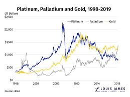 Is It Platinums Time To Shine Kitco News