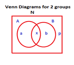 Venn Diagram Problems And Solutions With Formulas Venn Diagram Overlapping Sets