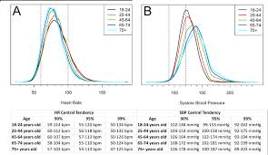 Distributions Of Observed Values Of Heart Rate Hr A And