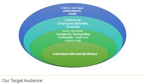 Example 7 Embrace Mental Health Organization In Beirut