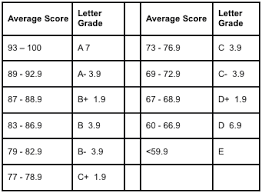 Number To Letter Grade Conversion Chart