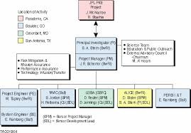 Swri Org Chart Swri Led Team Completes Proposal To Fly A Miniaturized