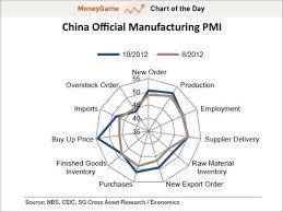 Pmi Chart Chart China Pmi Sub Indices Business Insider