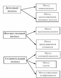 Опционный метод оценки бизнеса реферат Главное на org опционный метод оценки бизнеса реферат