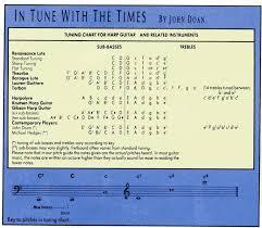 Frets Sept 1988pg70 Harp Guitar Tuning Chart John Doan