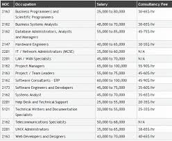 job market and opportunities  computer science  western university canadian salaries in computer science