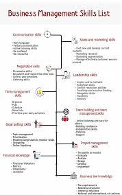 List Of Skills Business Management Skills To Be Successful In Business 11