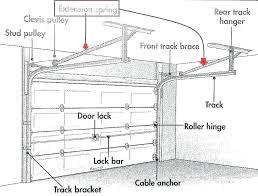 Garage Door Spring Tension Chart Garage Door Spring Diagram Wiring Diagrams