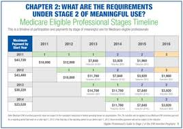Meaningful Use Stages Chart Top Three Things That You Can Do To Minimize The Challenges