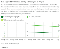 Animal Cruelty Charts In U S More Say Animals Should Have Same Rights As People
