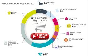 Dropshipping Charts How To Start A Dropshipping Business Things You Need