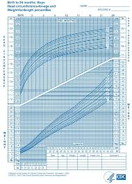 Infant Growth Chart For Breastfed Babies Breastfed Infant