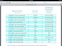 Thyroid Dosage Chart Pin On Nm Preventing Treating Chronic Illness