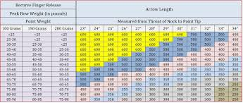 Compound Bow Arrow Weight Chart What Spine Arrow Do I Need Itishooting
