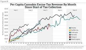 Taxing Cannabis Itep