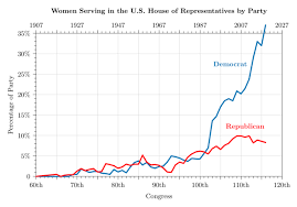 Women In The United States House Of Representatives Wikipedia