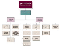 Procurement Department Organization Chart Efficient Purchasing Department Organization Chart 2019
