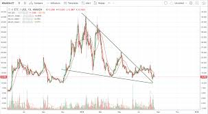 Etc Usd Chart Crypto Update Ethereum Classic On Track For A Bullish