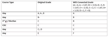 Indian Percentage To Us Gpa Conversion Chart How To Convert Cgpa Awarded At Bits Pilani To A Wes 4 Point