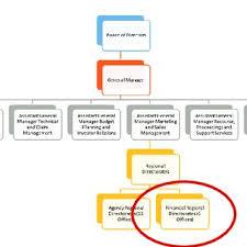 Insurance Company Organizational Chart Johnson Candy Company