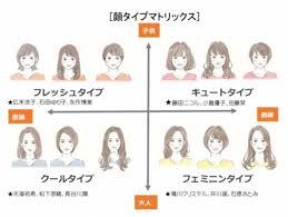 日本初顔から似合う服と髪型が簡単にわかる今話題の顔タイプ診断