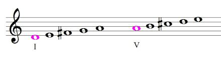 Vögel, blumen und liebe, das sind die themen um die sich die texte von frühlingsliedern drehen. Fruhlingslied Mit Kostenlosen Klaviernoten Transponieren Uben Der Zauberklavier Blog