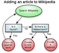Chart Paper Wikipedia Diagram Wikipedia