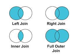 Types Of Sql Joins Venn Diagram Join Types
