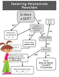 Factoring Flow Chart With Examples Quadratics Flow And Anchor Charts Oh My Maths Algebra