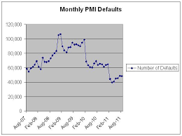 Pmi Ltv Chart A Snapshot Of Pmi Over The Last Four Years