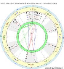 Birth Chart Arthur L Stewart Gemini Zodiac Sign Astrology