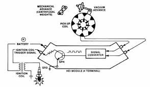 1975 chevy hei wiring diagram modulework jpg chevrolet hei distributor wiring diagram wiring diagram and hernes 640 x 373